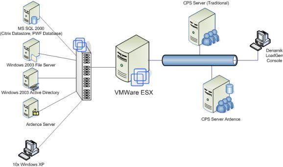 VanBragt Net Virtualization - Performance of CPS based on Citrix